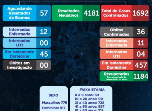 Boletim Epidemiológico 137 de 2.020 da cidade de Leme